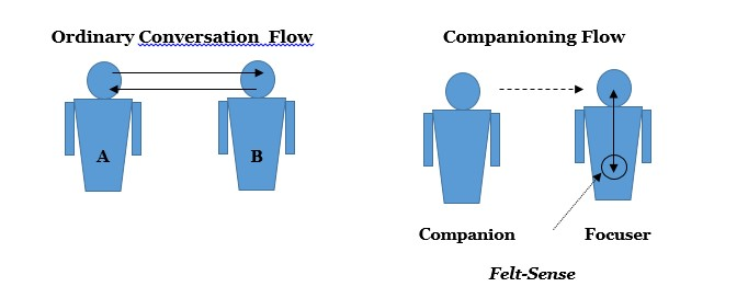 focusing-flow